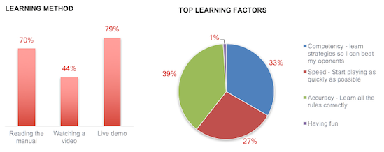 Learning Factor